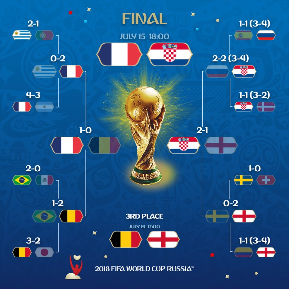 finale-coupe-monde-foot-2018