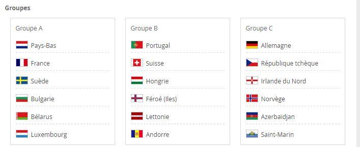 52 équipes européennes seront engagées dans les phases éliminatoires, pour 13 places, lors de la coupe du monde 2018.